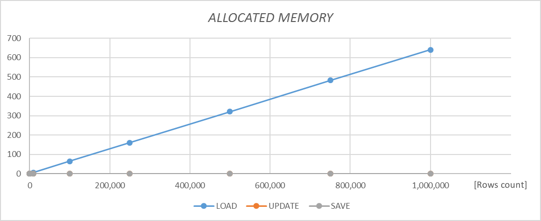 Allocated memory chart